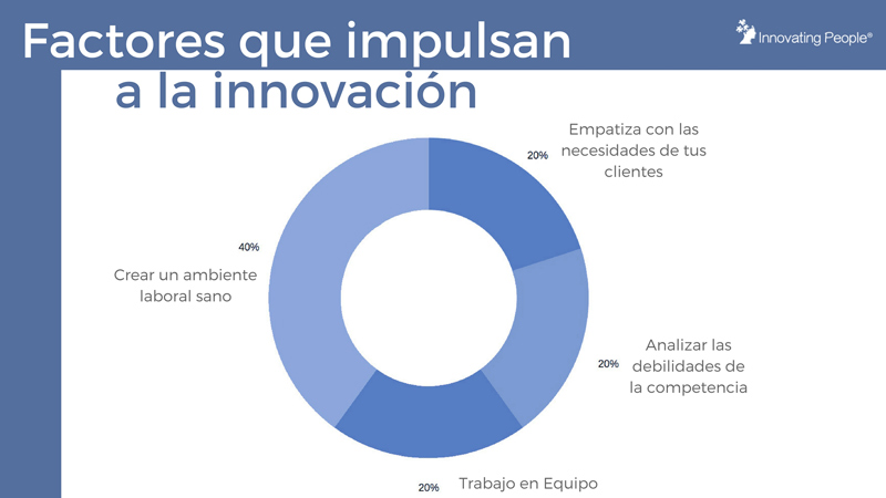factores que impulsan a la innovación