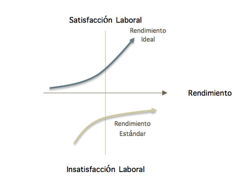 grafica de rendimiento laboral vs satisfaccion laboral