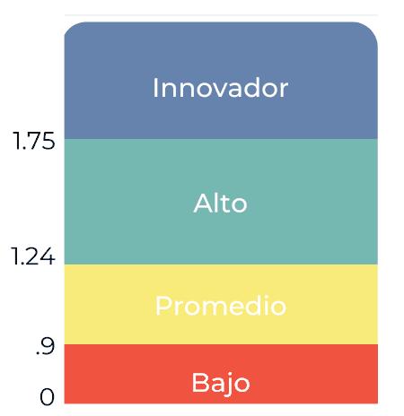 escala de coeficiente de innovación