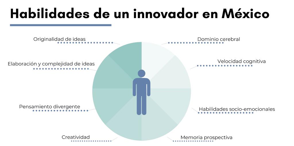 habilidades de un innovador