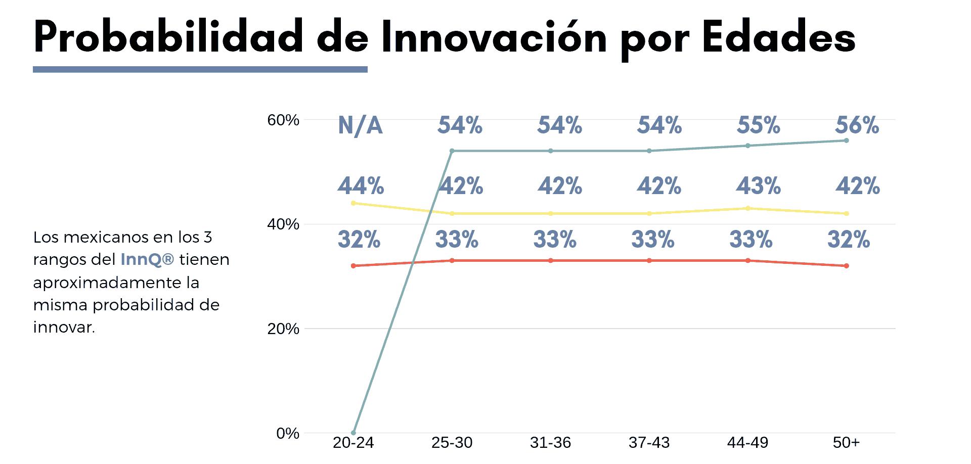 la probabilidad de innovacion de los mexicanos por edades