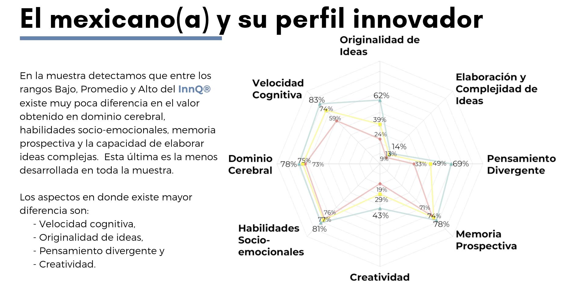 detalle del coeficiente de innovación del mexicano