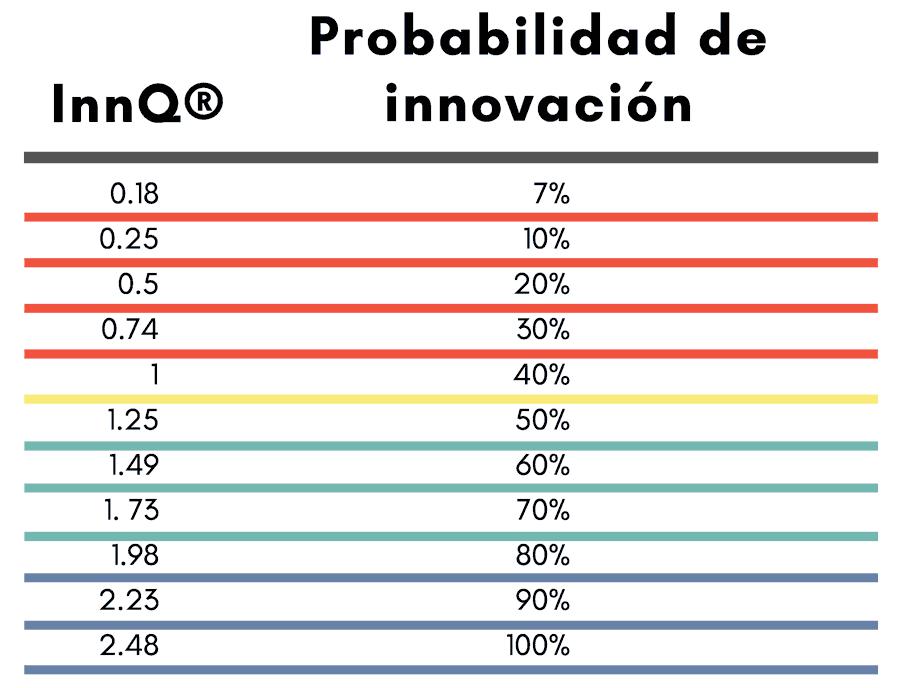 probabilidad de innovar de una persona