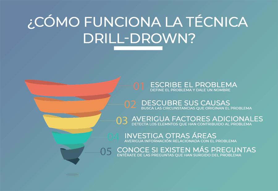 técnica drill drown para innovar