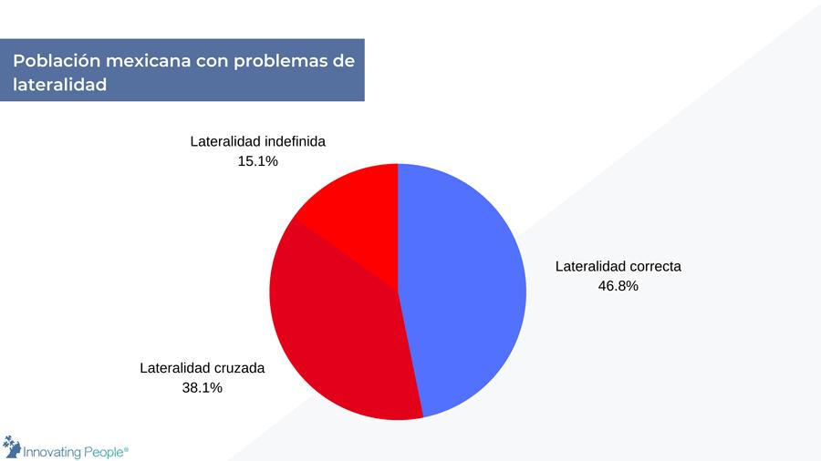 porcentaje de mexicanos con problemas de lateralidad
