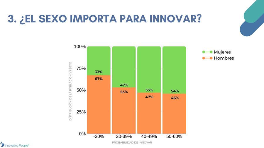 distribución de la población innovadora en méxico