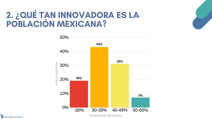 qué tan innovadores son los mexicanos