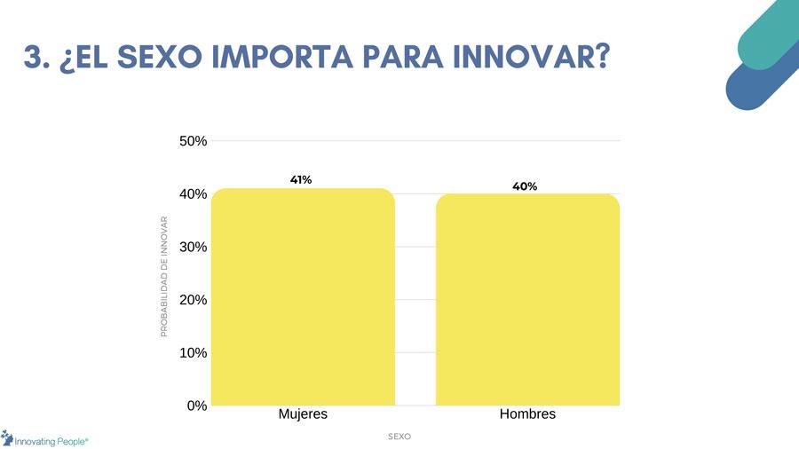 quién es más innovador