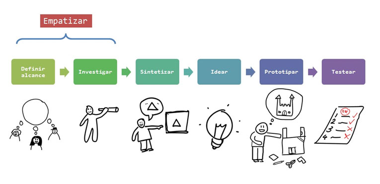 proceso del design thinking