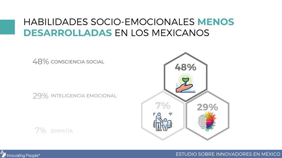 que tan listos están los mexicanos para el design thinking