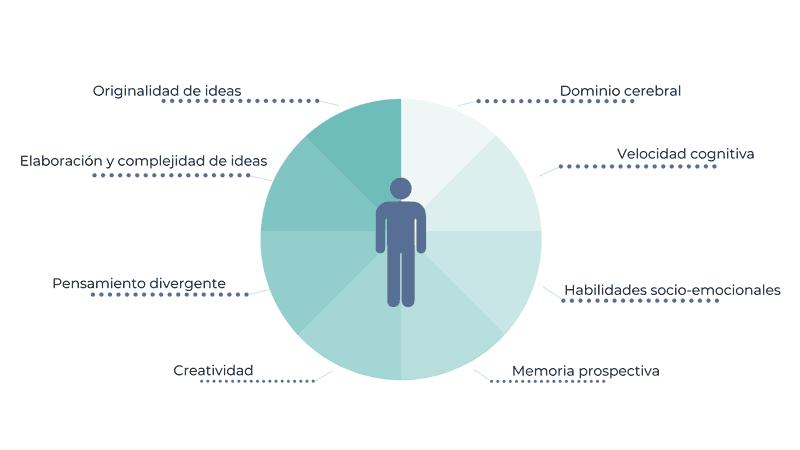 habilidades para innovar